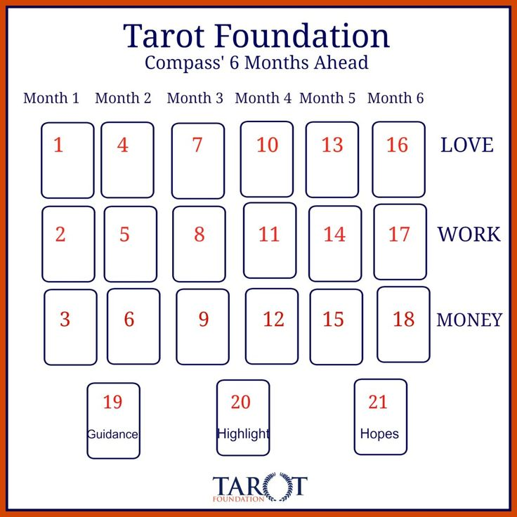 6-month ahead detailed tarot spread, love work and money