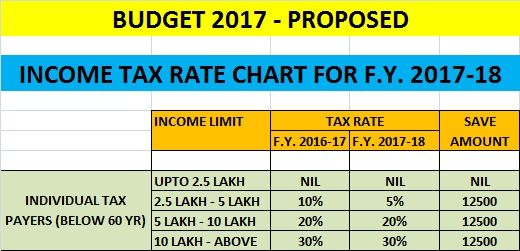 Income Tax Rate Slab For F. Y. 2017-18 ( A.Y. 2018-19) - SAVE TAX SAVE MONEY With Life Insurance | Health Insurance