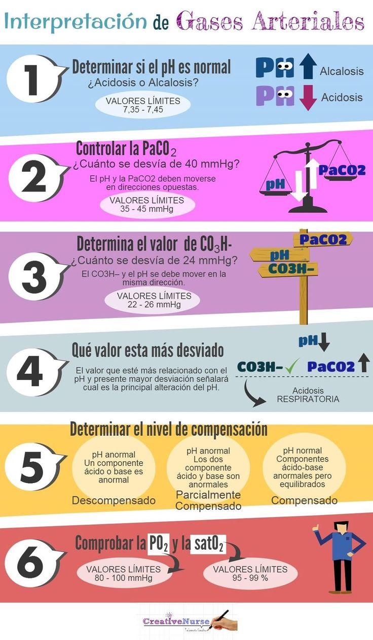INTERPRETACIÓN DE GASES ARTERIALES