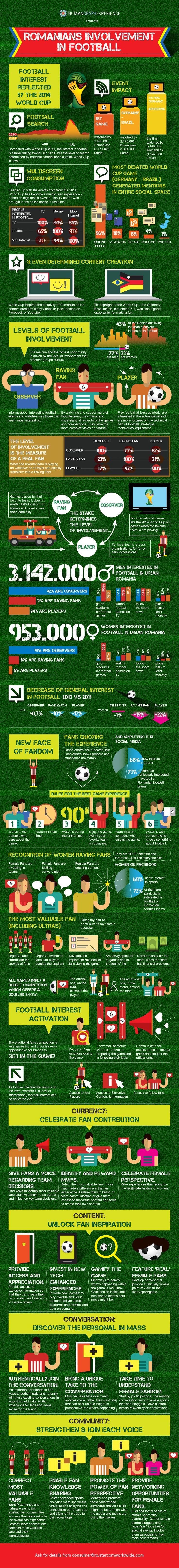 Romanians Involvement in  Football