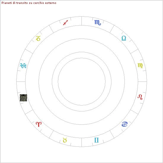 Grafici - Astrologia in linea