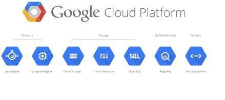 Trendy Techz Google Cloud platform complete details