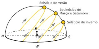 Resultado de imagem para movimento aparente do sol