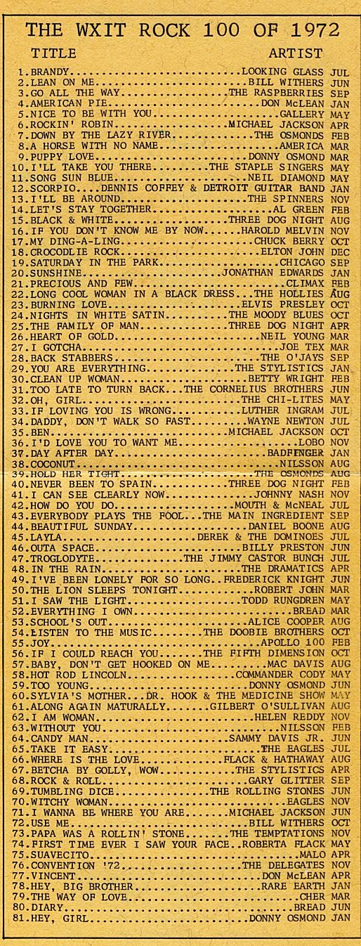 Top songs 1972; Wow- how many of these do you remember the words to? Back when AM radio was king and very diverse. I remember most of these.