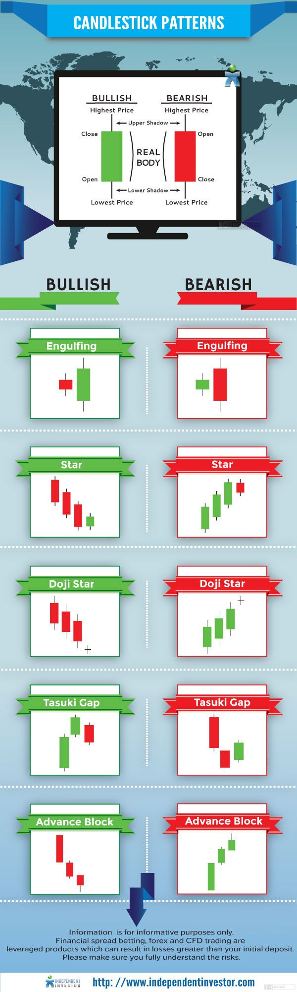 Candlesticks for forex trading