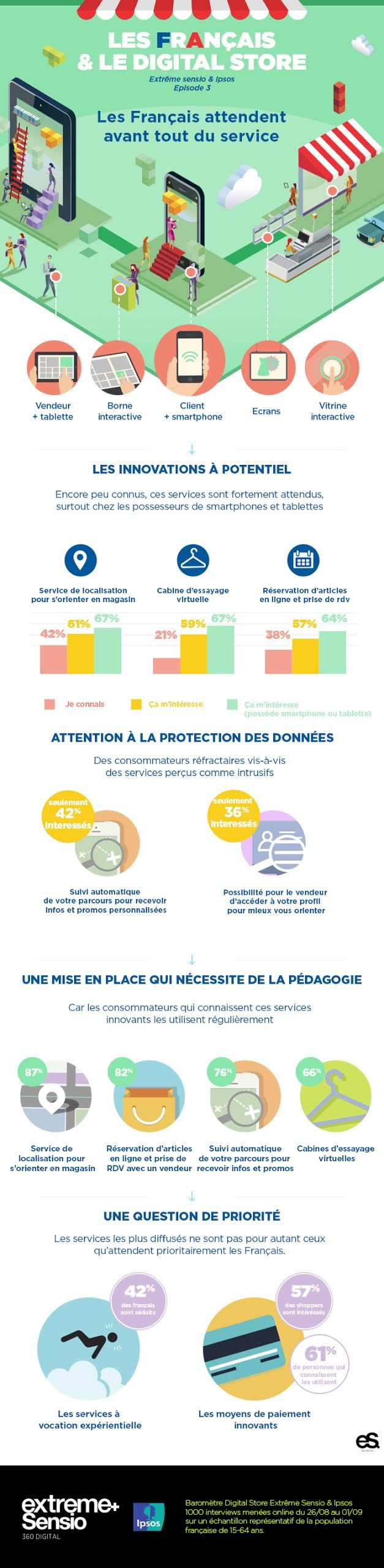 Magasins connectés 2015 : une étude de plus qui nous confirme que les français sont prêts !  Episode 3 – Les Français attendent avant tout du service