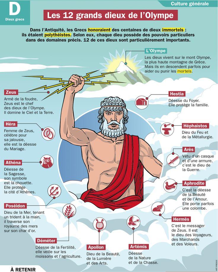 Les 12 grands dieux de l'Olympe | Dieux de l'olympe, Mythologie grecque et romaine, Mythologie ...