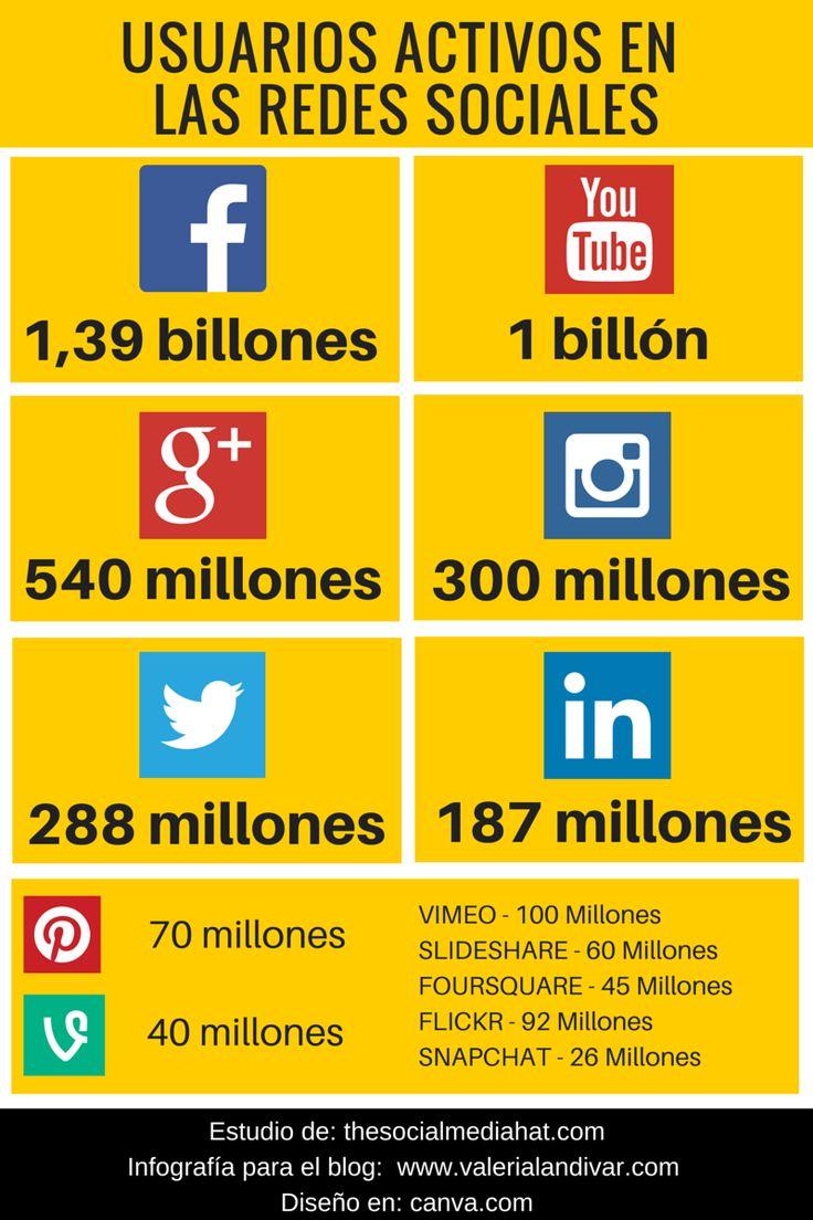 ¿Cuántos usuarios activos hay en las #RedesSociales? #infografia