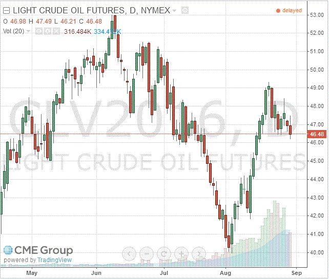 Нефть: обзор ситуации на рынке http://krok-forex.ru/news/?adv_id=8960 Анализ сырьевого рынка, 30 августа: Нефтяные фьючерсы дешевеют второй день подряд, причиной чему является укрепление доллара США и возобновившиеся опасения по поводу перенасыщения мирового рынка нефти.                             Индекс доллара, который измеряет стоимость американской валюты против корзины основных валют, достиг сессионного максимума после выхода данных по потребительскому доверию в США. Индекс…