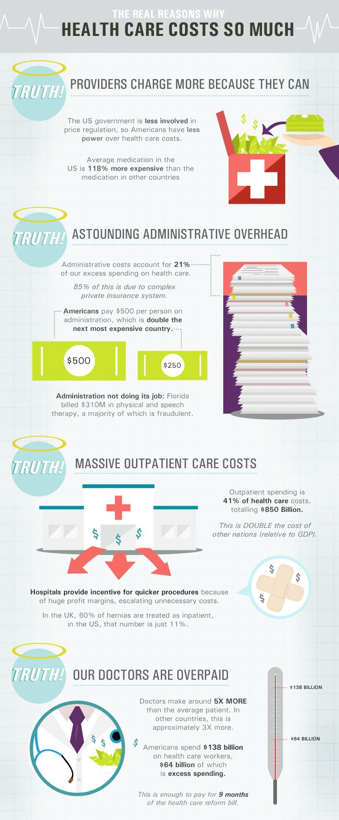 Brilliant information graphics, and informative! Nice myth-busting re health costs in the US.