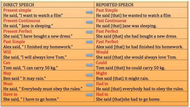 Learn details of English grammar on Direct and Indirect Speech Tense Changes ...