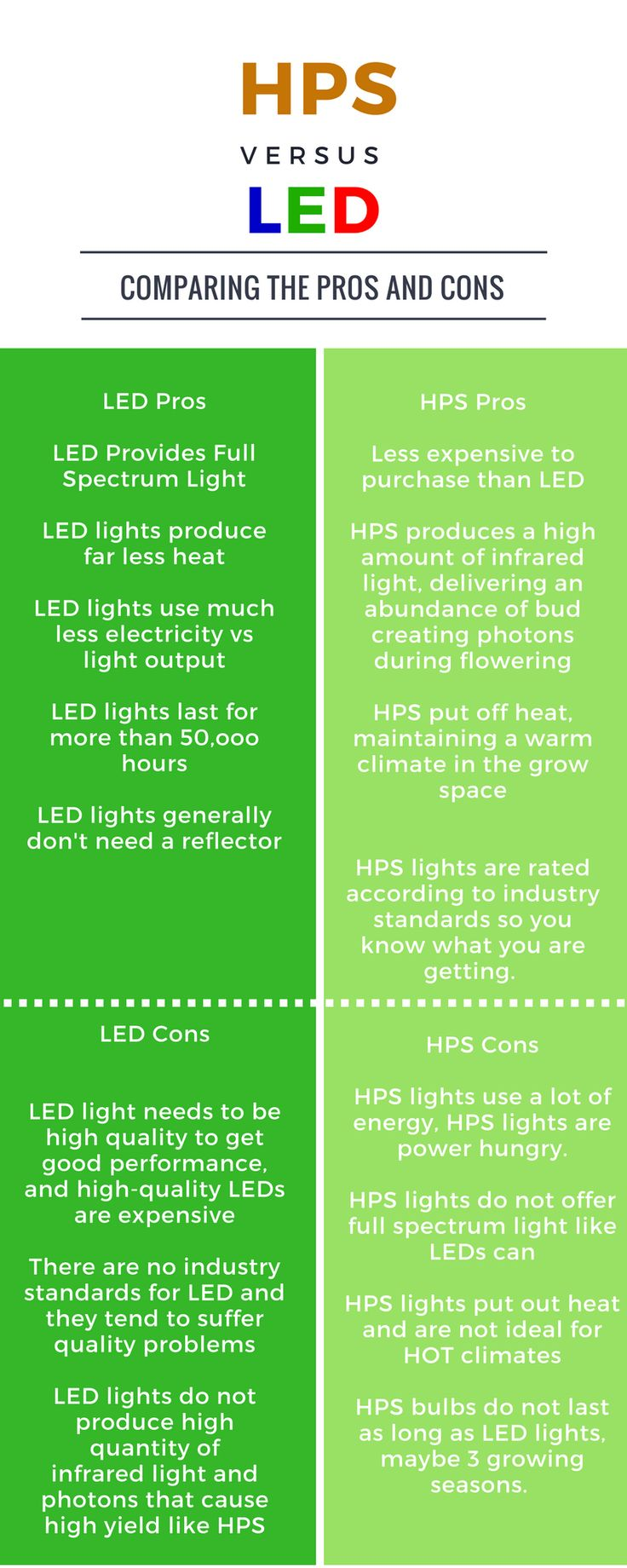 LED vs HPS Grow Lights – What is the Difference?