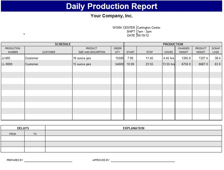 Daily Production Report Template Sample Report