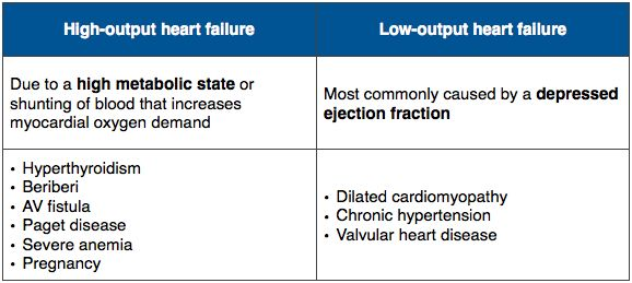 Low-Output Heart Failure  Systolic dysfunction More common than high-output heart failure Causes: ischemic heart disease (most common), hypertension, cardiomyopathy, valvular heart disease Decreased CO, decreased LVEDP and increased systemic oxygen extraction ratio Rx: oxygen, BiPAP, nitrates, furosemide