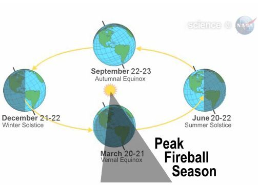 Northern spring is fireball season 3/12/16 The rate of fireballs – or bright meteors – goes up by as much as 30% for several weeks around every March equinox. Why? No one is entirely sure. Fireball season ... via NASA