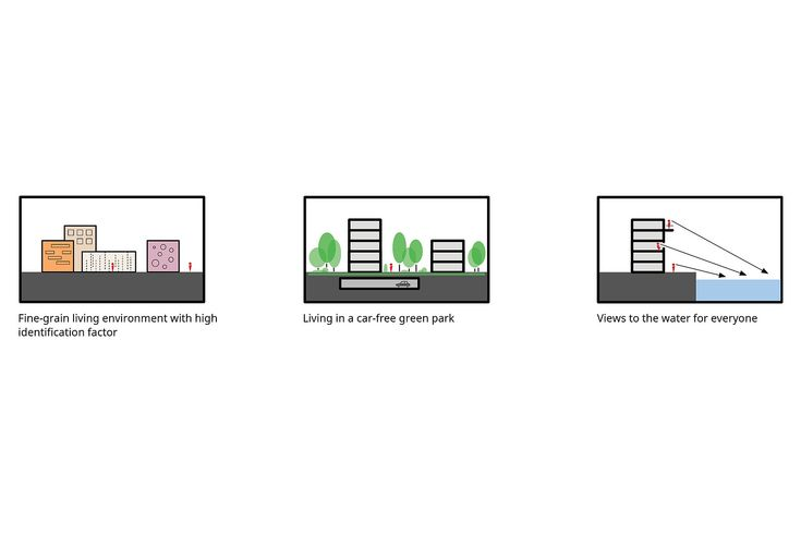 Visuals - Cruquiuseiland  - Projects - KCAP simple concept