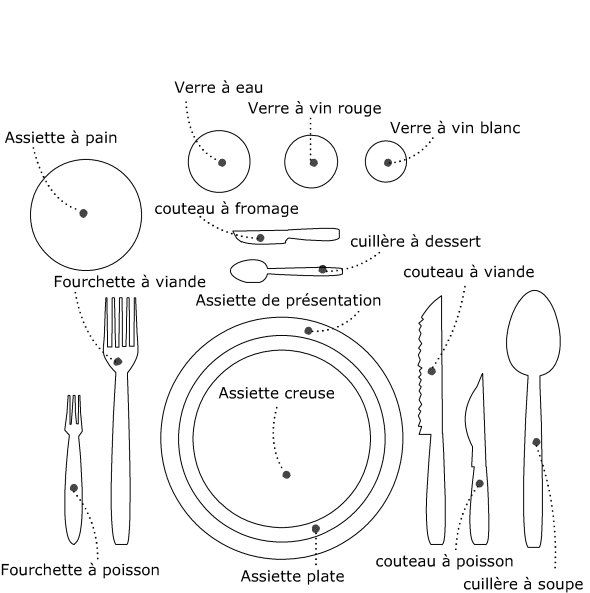L 39 art de bien mettre la table mes choses pour fran ais for Position des verres sur une table