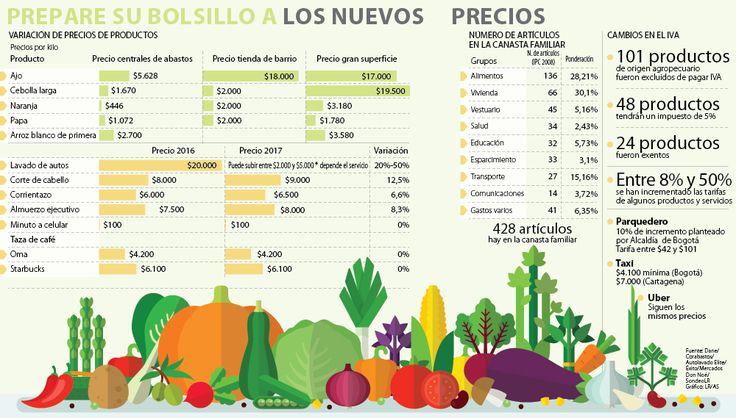 Los productos y servicios más usados por los colombianos tienen alzas de hasta 50%
