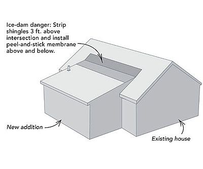 Know How To Install A Shed Roof With This Diagram