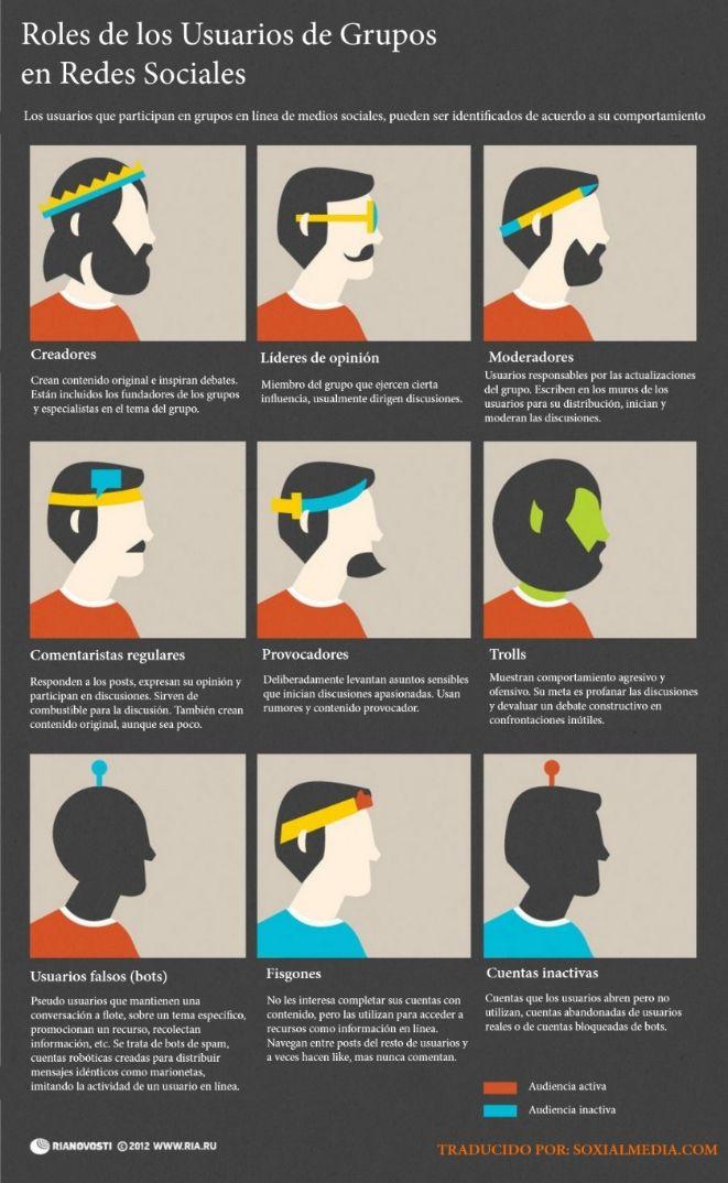 roles usuarios grupos redes sociales