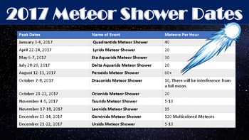 FREE meteor shower calendar for 2017 that includes the peak dates when viewing is the best. It also includes the names for each meteor shower along with how many meteors per hour are expected. This is very useful for astronomy units.
