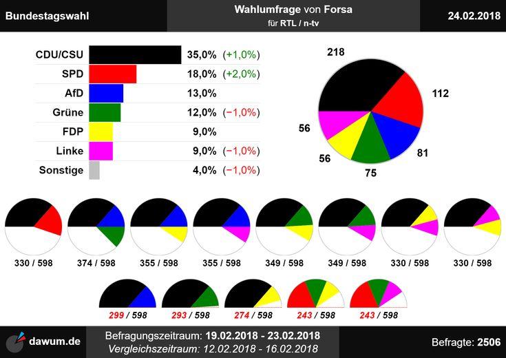 #Wahlumfrage #Bundestagswahl #Forsa (24.02.18)   https://dawum.de/Bundestag/Forsa/2018-02-24/ | #Sonntagsfrage #Bundestag #btw