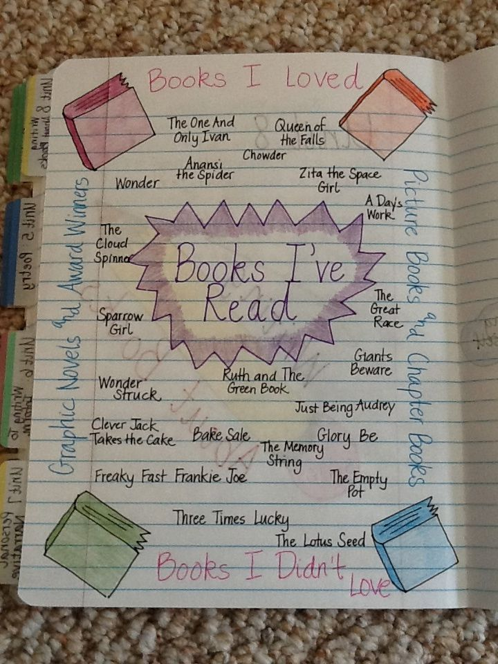 We have just finished our first week in our new writing unit - writing about books. The goal of this unit is to inform the reader abo...