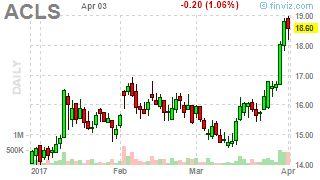 Stock Screener - Charts usa stocksonly o100 o1 nh