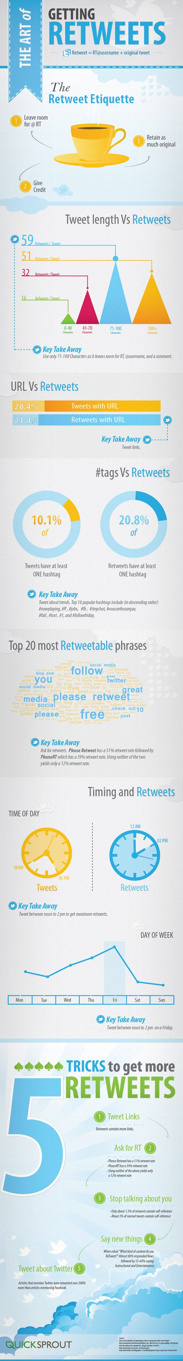Which tweets get retweets?  Is there a best length, time, or style of tweet that will get more retweets?  These questions and more are answered on this infographic from QuickSprout. Get Retweets! Top 10 Tips to Rock the Retweet [infographic] Th