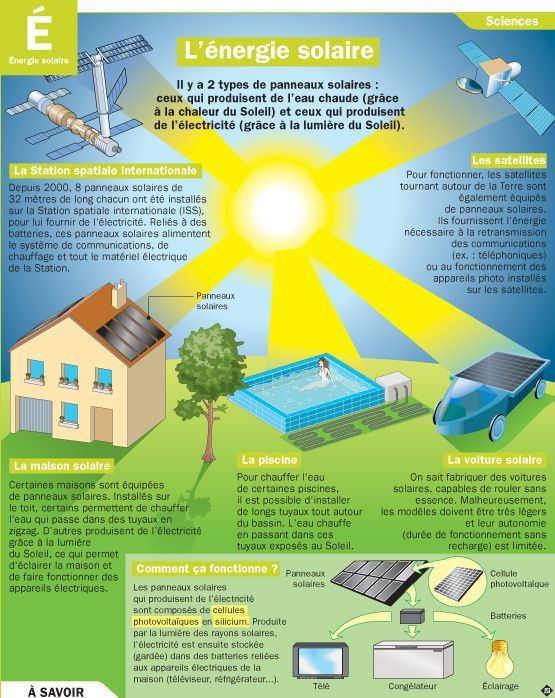 L'énergie solaire:
