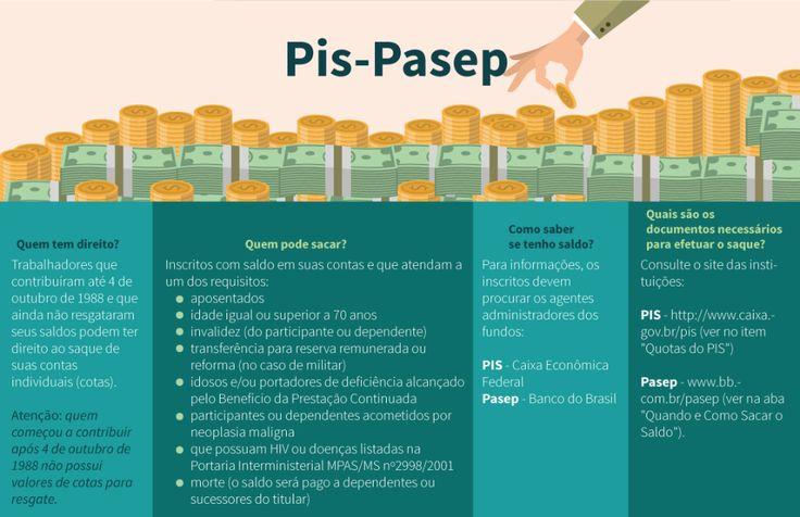 Fundo PIS-PASEP - Artigo Política Fiscal - STN