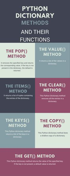 393 best python images on pinterest computer science python in this python dictionary tutorial you will write some cool programs such as a phonebook programe source code of this tutorial is also available fandeluxe Image collections