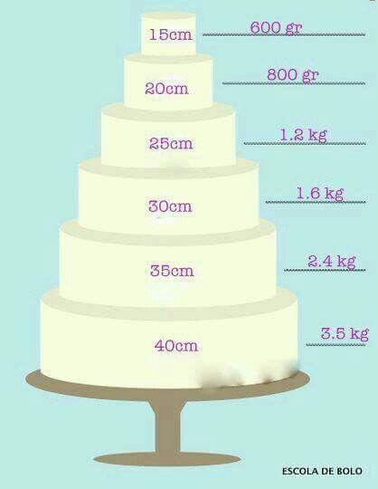 Quantidade de pasta para tamanho de bolo.