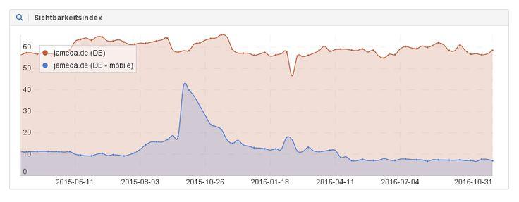 Eine eigene mobile Domain wirkt negativ aus, wenn die Inhalte der Mobil-Version stark gekürzt werden:  #seonerd