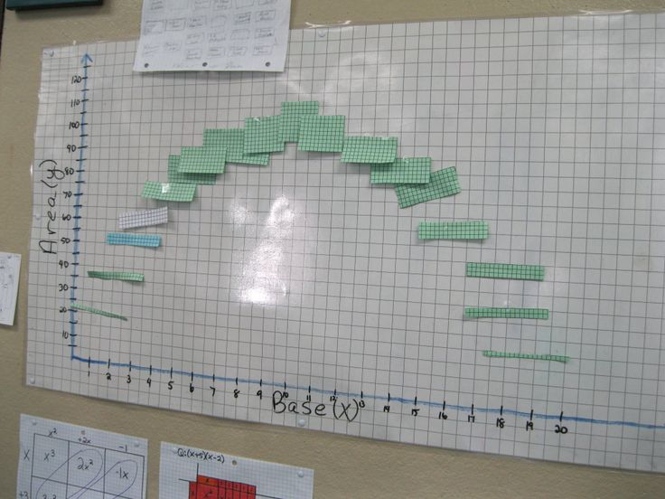 Students were given: Make a rectangle with a perimeter of 40. Each were given a different base length and had to find height and area. Students graphed their rectangles base (x) vs. area (y). Equation y=x(20-x), so students got to see a parabola in action! It went great!! (Image only)