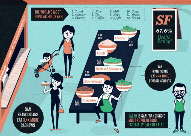 S.F. Is Very Healthy And Worships Salad, Says Pretty New Infographic: Heart Salad, Francisco Heart, Realized Crabs, News Articles, Worship Salad, Interesting News, San Francisco, Sf Infographic