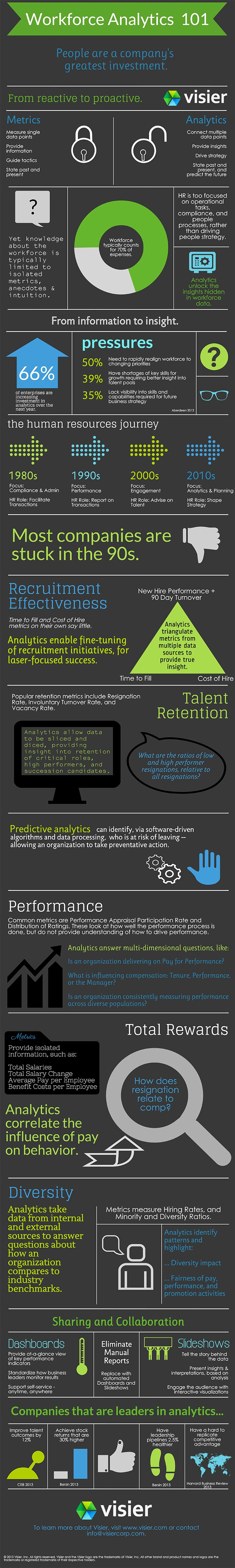 Workforce Analytics 101 Infographic from Visier