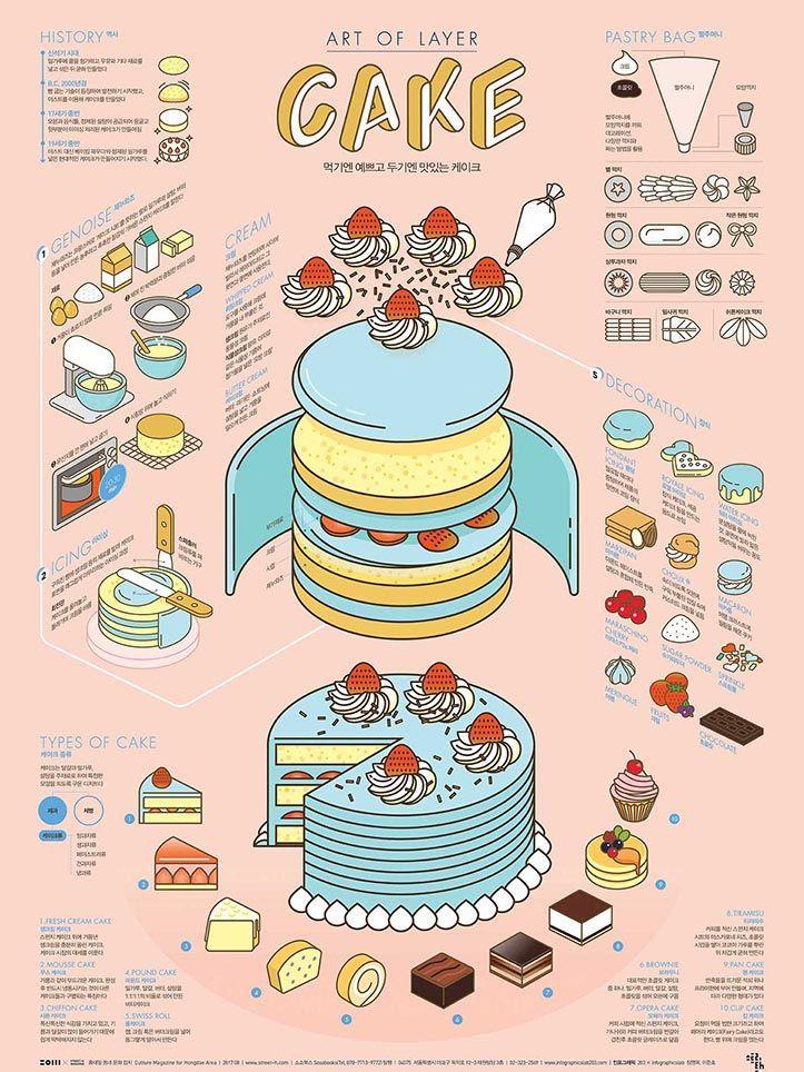 PPT design ideas: infographics