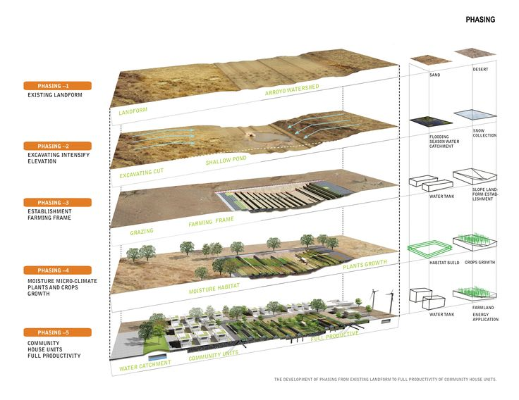 Jun Zhou. Desert Farming Moisturizer. Santo Domingo, New Mexico. ASLA Student Award - 2012. Recycling of grey water to amplify ecological services + community development.