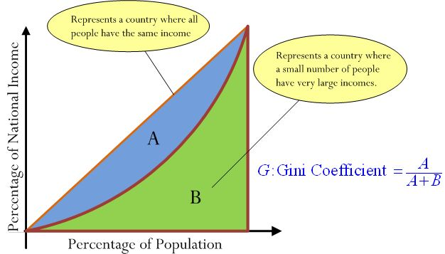 Figure 1: Illustration of Gini Coefficient and Its Calculation.  Suppose we examine the income of every individual of a country and arrange the individuals in order of increasing income. If we plot the percentage of national income versus the population percentage (Lorenz curve), we will get a curve like that shown
