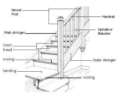 diagram parts of a staircase house in 2019 parts of. Black Bedroom Furniture Sets. Home Design Ideas