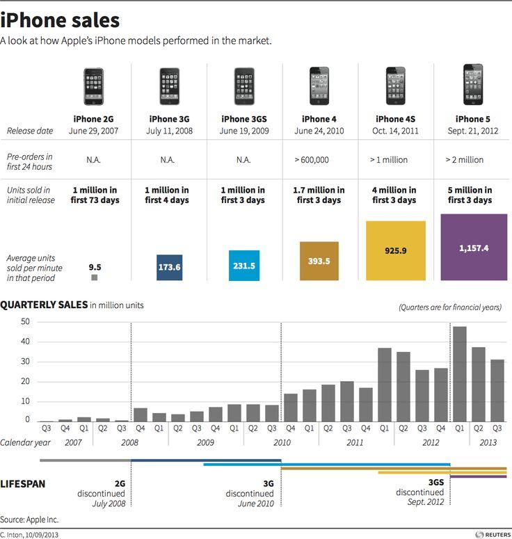 Sales Of Iphone X
