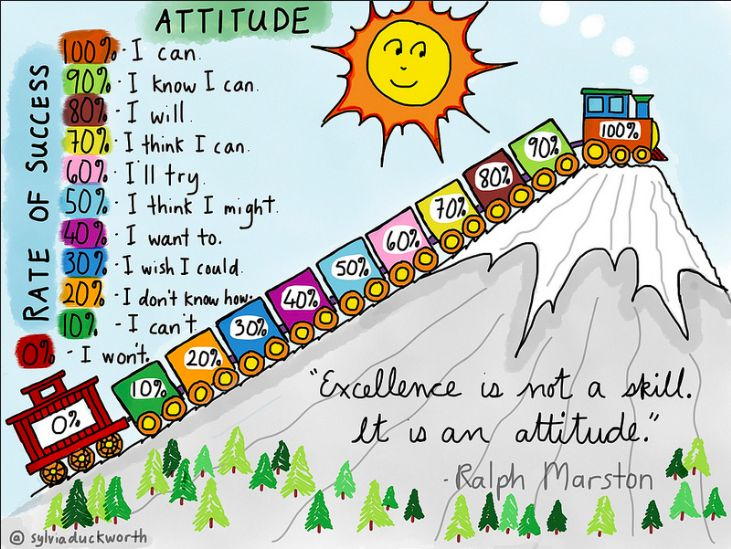 EXCELLENCE is NOT a SKILL... IT IS AN ATTITUDE! - (via Sylvia Duckworth) https://www.flickr.com/photos/15664662@N02/16722731598/?utm_content=buffer7944d&utm_medium=social&utm_source=twitter.com&utm_campaign=buffer