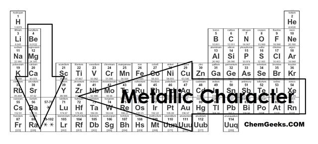 Descriptions and diagrams of the 5 trends of the periodic table including ionization energy, atomic radius, electron affinity,electronegativity, and metallic character. Descriptive images and a periodic table trends activity for students.