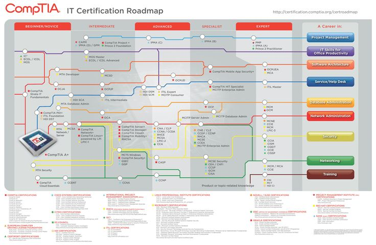 The CompTIA Certification Roadmap