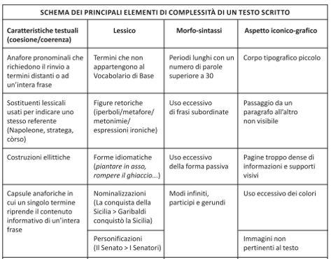 Il Corso - Competenza metodologica e didattica per sostenere l'apprendimento - Lezione 3.4 - La comprensione del testo | Dislessia Amica