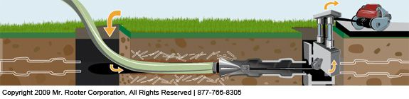 Home Trenchless Pipe Repair | Mr. Rooter