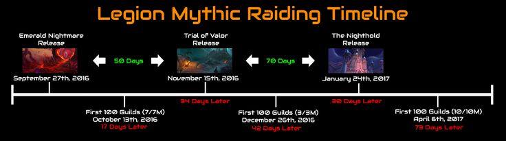 Legion Mythic Raiding Timeline #worldofwarcraft #blizzard #Hearthstone #wow #Warcraft #BlizzardCS #gaming