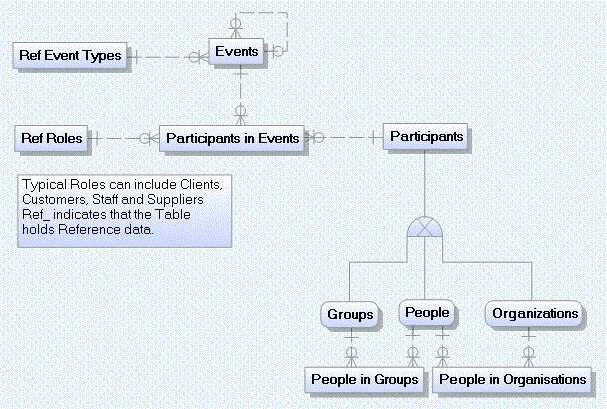 ERD Data Model for Parties, Roles and Customers