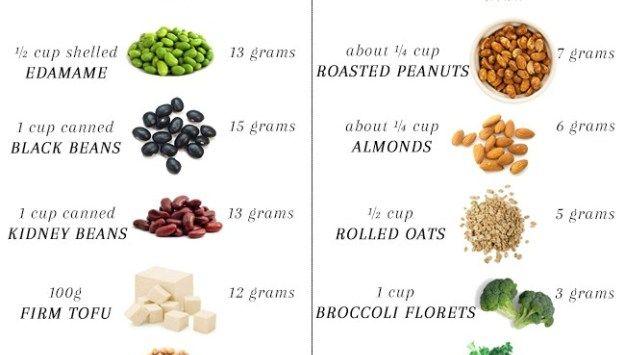 75 gm protein vegetarian diet